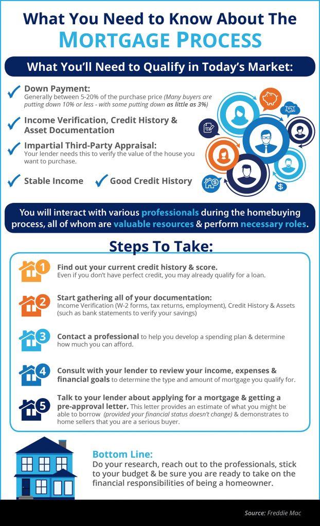Mortgage-Process-ENG-STM-622x1024.jpg