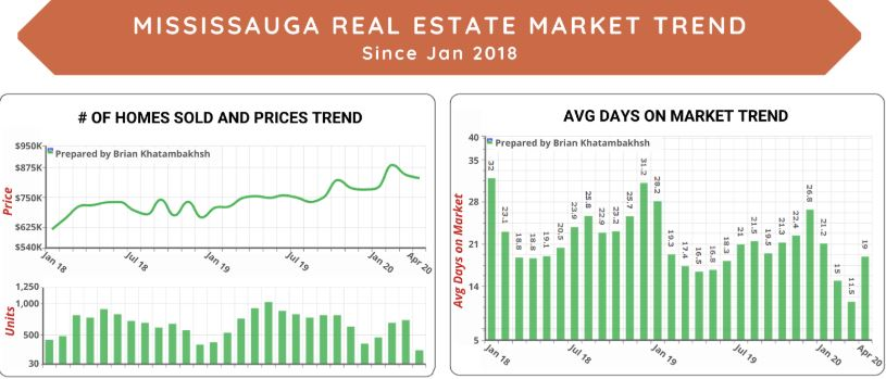 June 2020- Mississauga Real Estate Market Stat