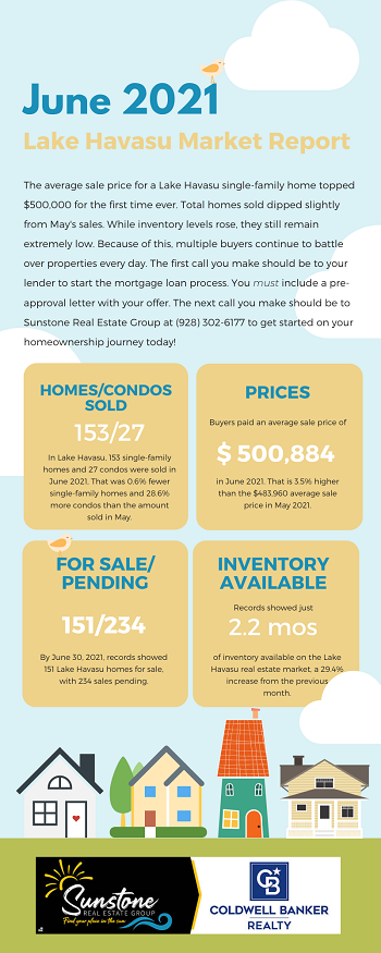 While the June 2021 Lake Havasu Market Report showed that inventory rose slightly, the average sale price for a single-family home rose above $500,000. The multiple-buyers per listing scenario continues to be the norm rather than the exception. So, it is more important than ever to get pre-approved before you start looking at Havasu homes.