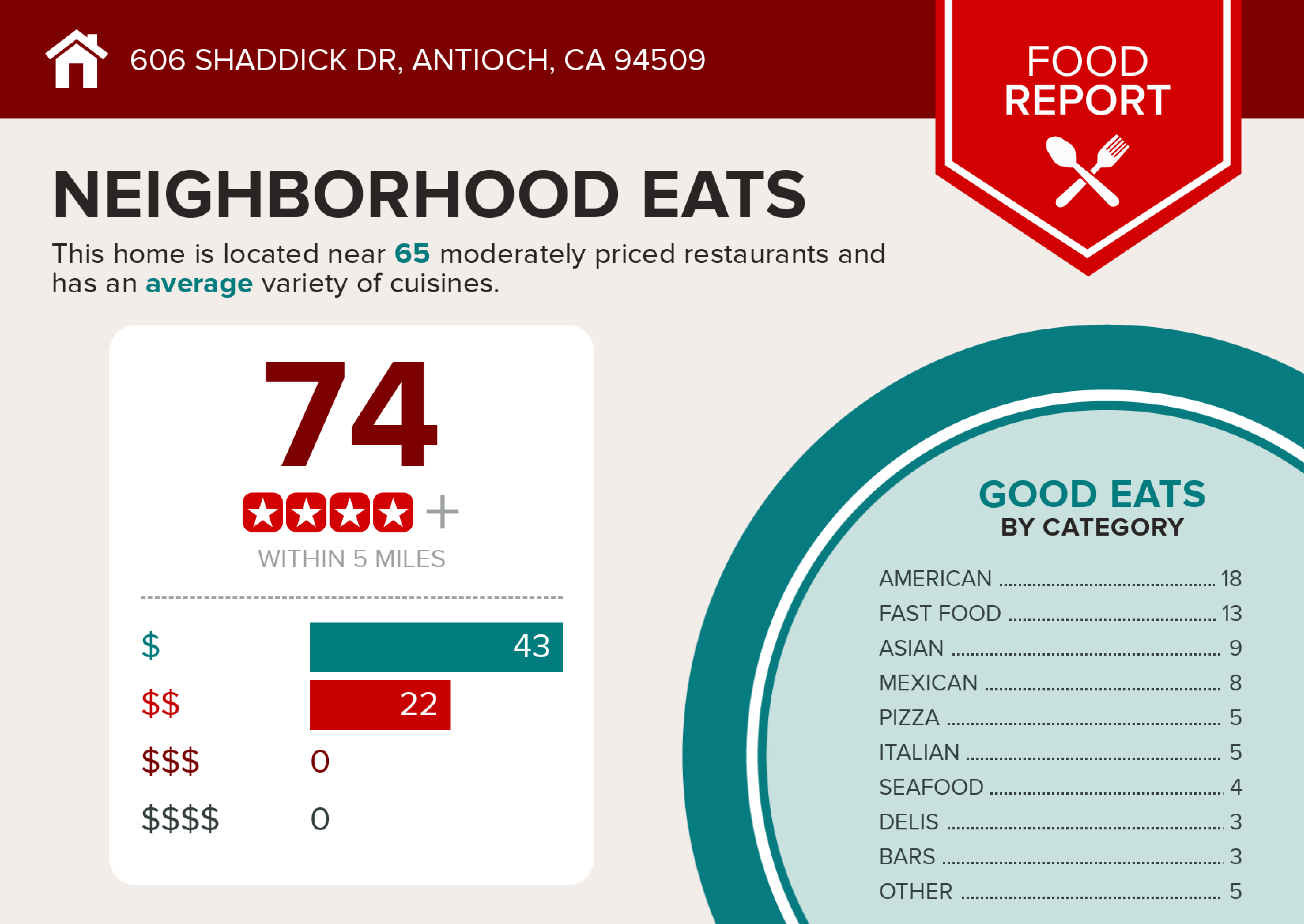 Infographics for 606 Shaddick Dr-3 copy.jpg