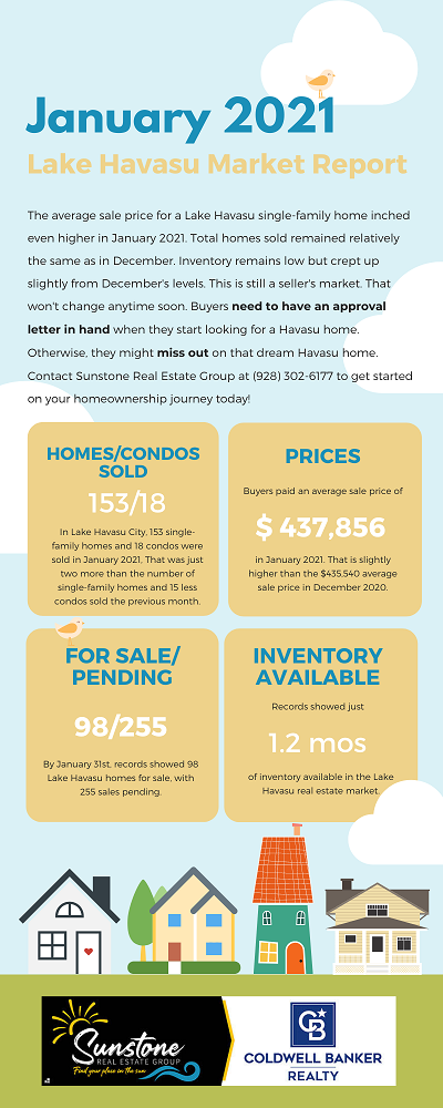 Single-family Havasu homes hit an all-time high last month, according to the January 2021 Lake Havasu Market Report, with sales staying relatively the same. Low inventory levels mean buyers have fewer options to choose from and must have their loan ready to go when they find a house they like.