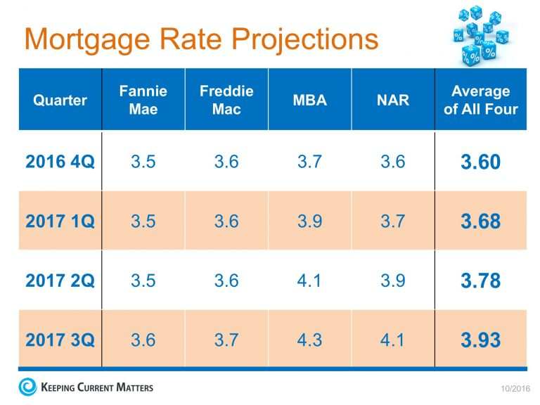 Mortgage-Rate-Projections-KCM-768x576.jpg