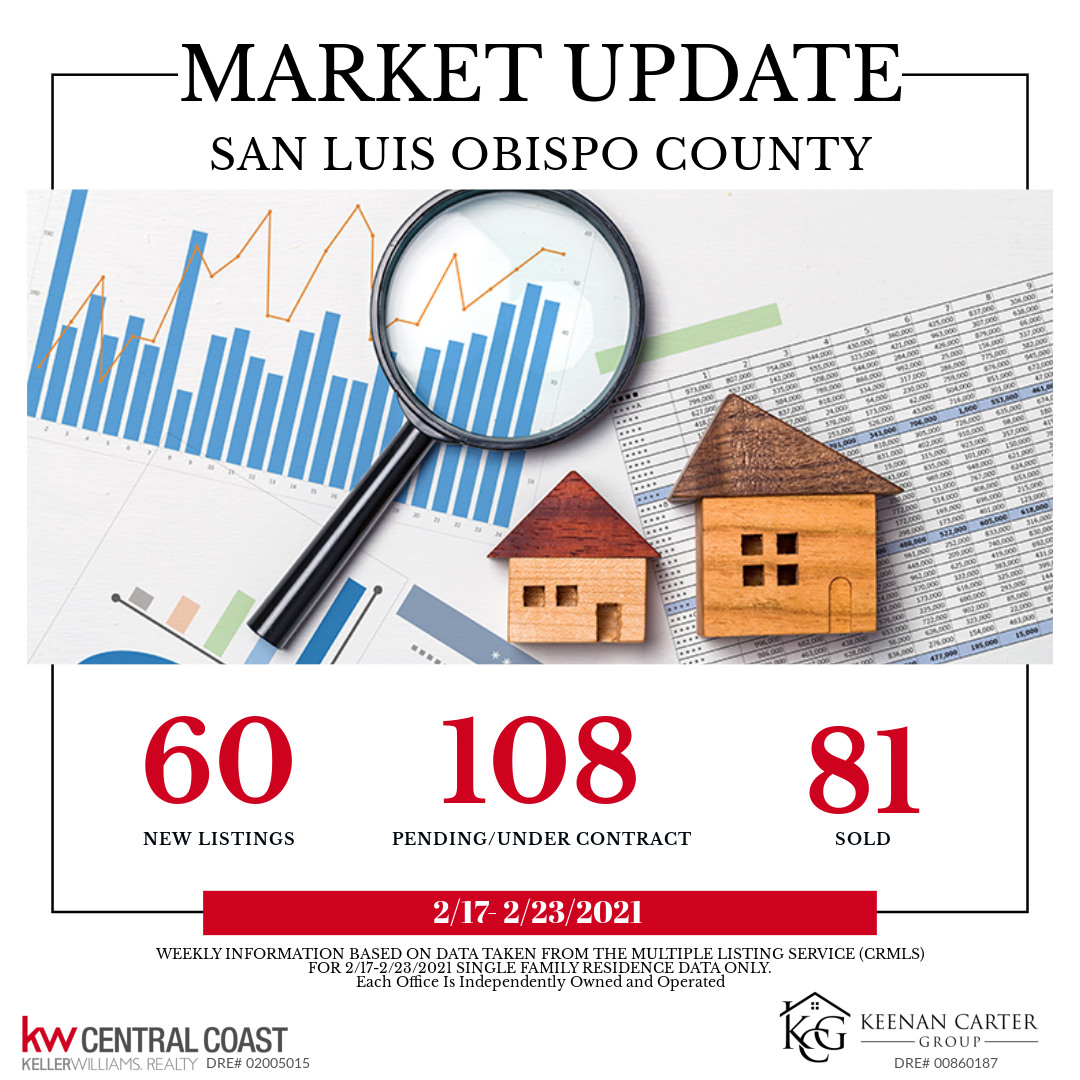 MARKET UPDATE: January 2021 Real Estate Recap