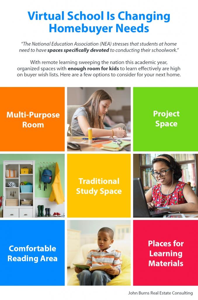 Virtual School Is Changing Homebuyer Needs.jpg