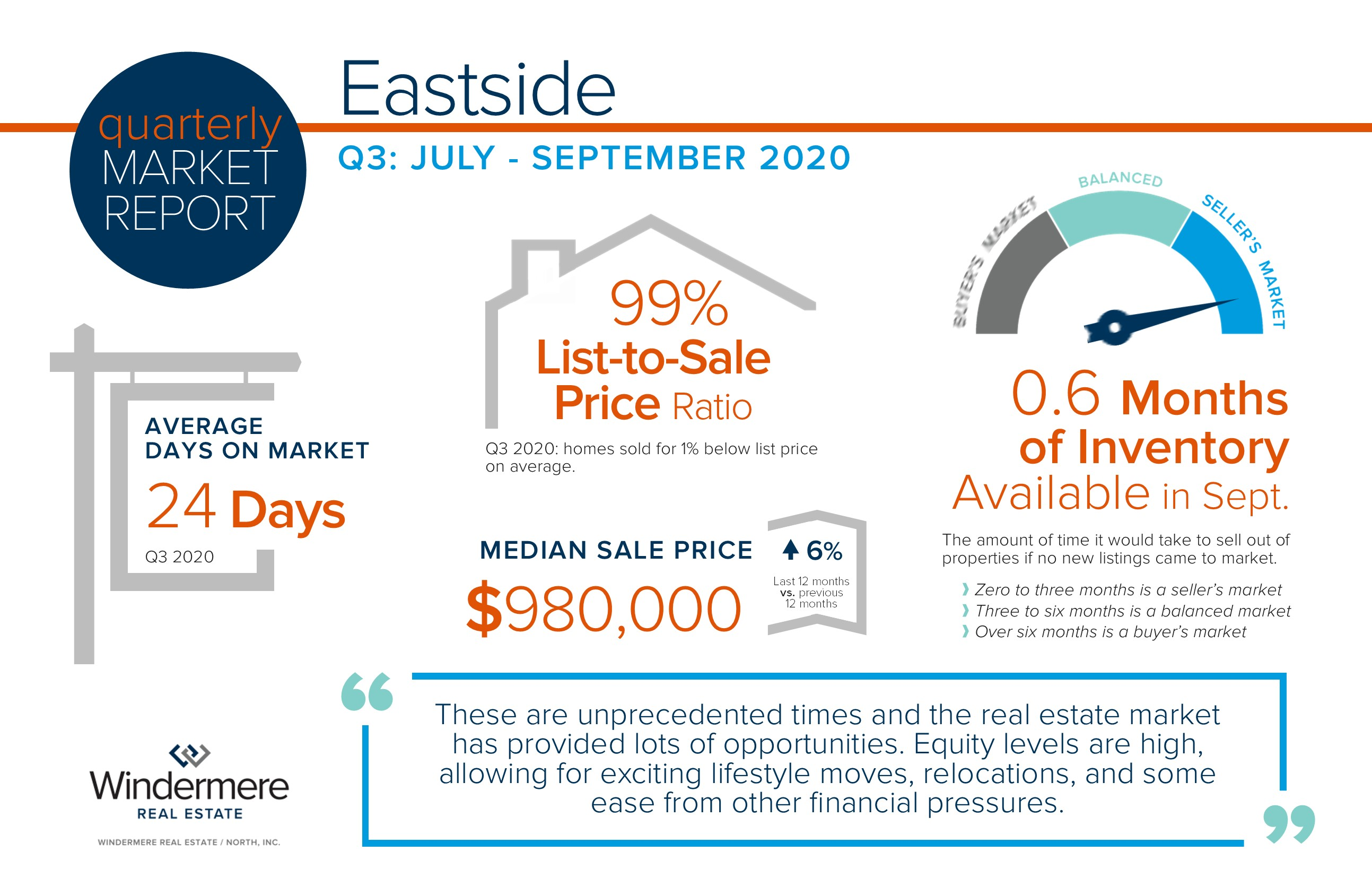 Eastside Quarterly Market Trends – Q3 2020