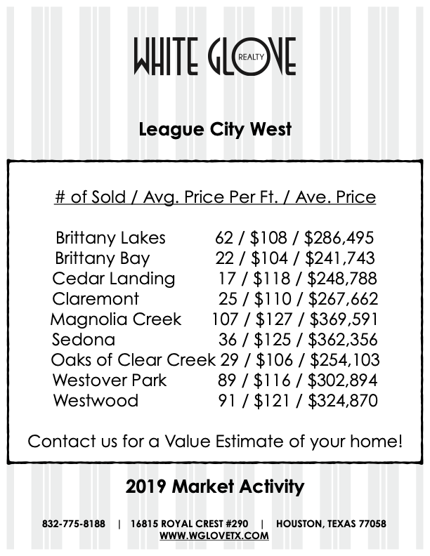 League City West 2019 Market Activity