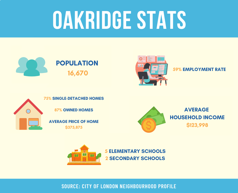OAKRIDGE IN LONDON ONTARIO