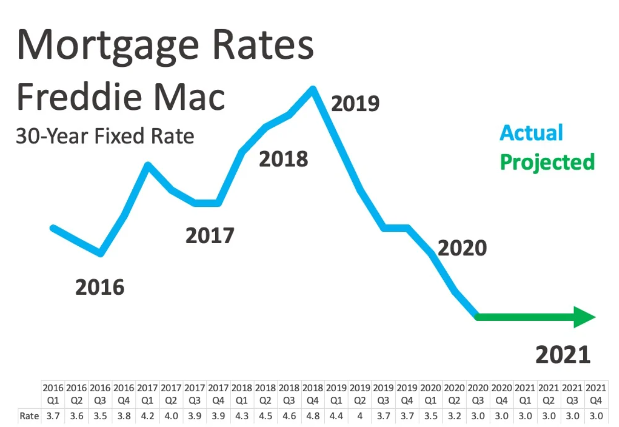Mortgage Rates Freddie.PNG