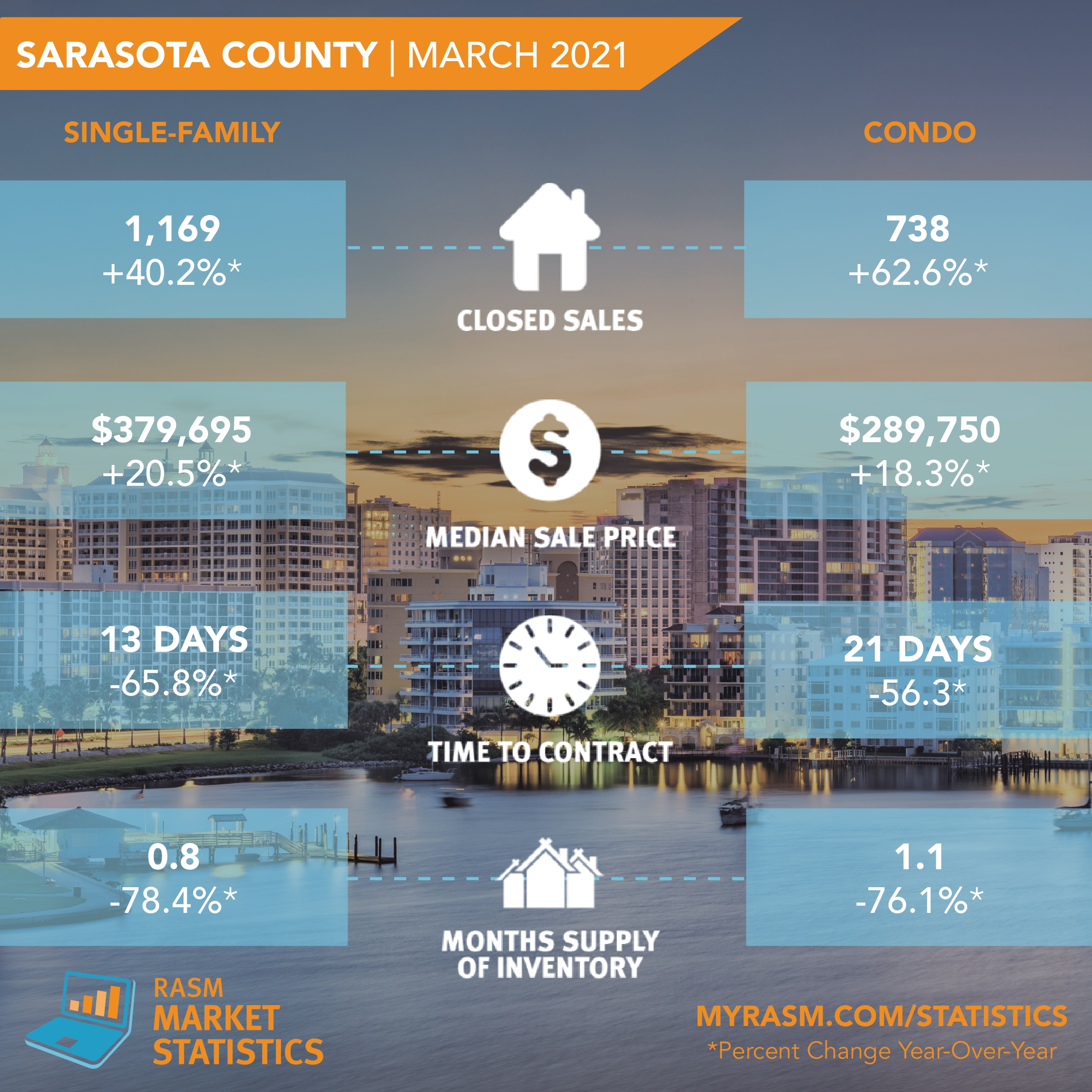 Stats-Graphic-Sarasota March_page-0001.jpg