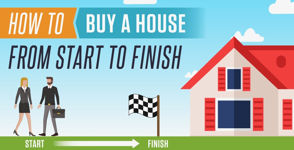 How To Buy A Home From Start To Finish