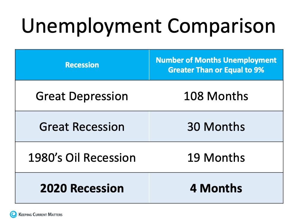 Unemployment Comparison.jpg