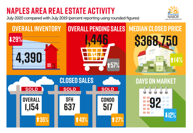Naples Area Real Estate Activity