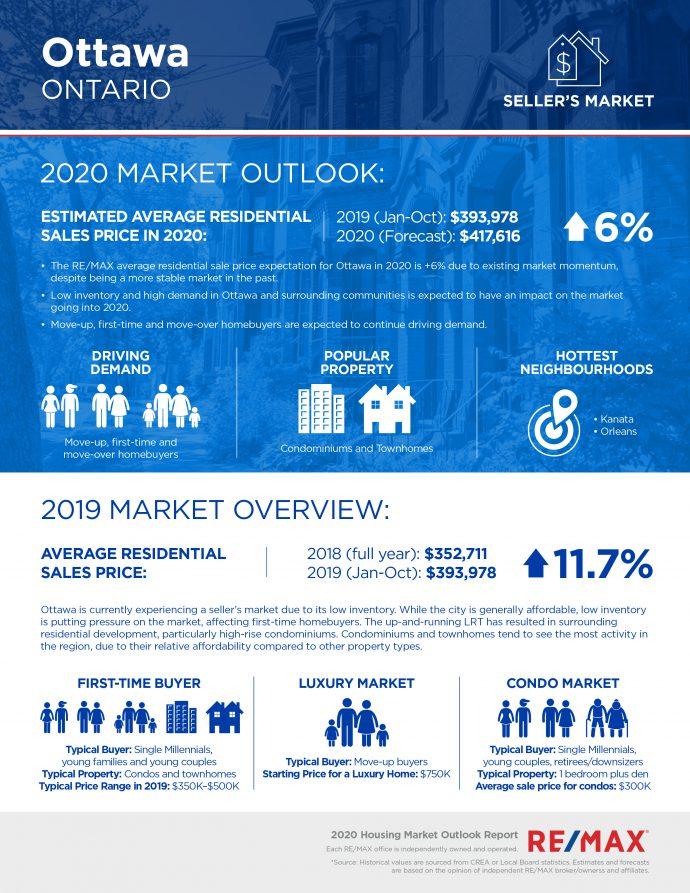Ottawa-Housing-Market-Outlook-2020-690x893-1.jpg