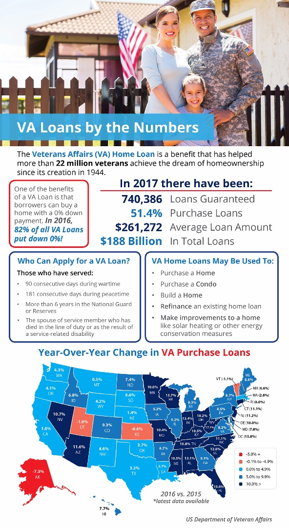 VA-Loans-by-the-Numbers-STM.jpg