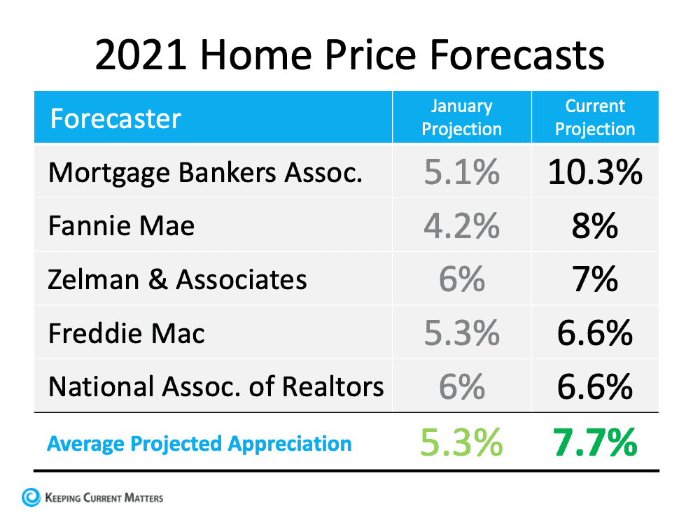 2021 Home Price Forecasts.png