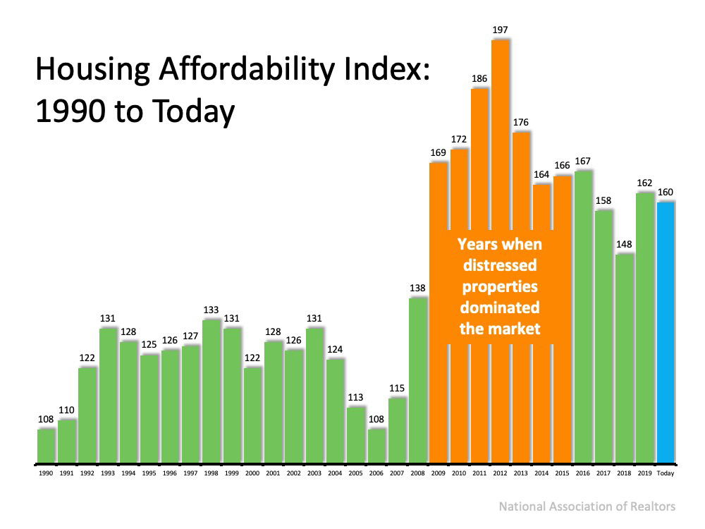 With Home Values Surging Is it Still Affordable to Buy Right Now2.jpg