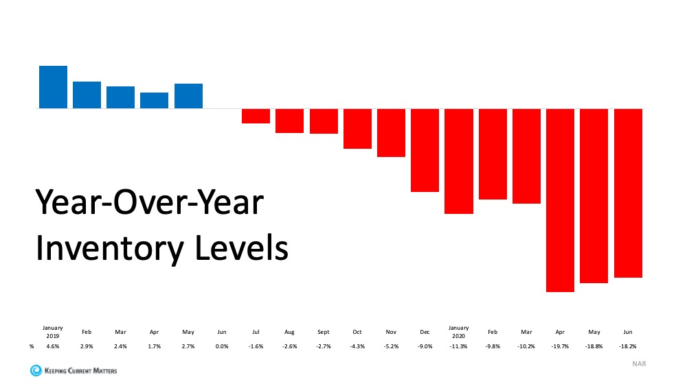 Inventory Levels.jpg