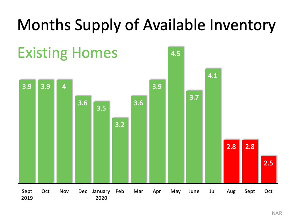 Homes for Sale Are Rapidly Disappearing2.jpg