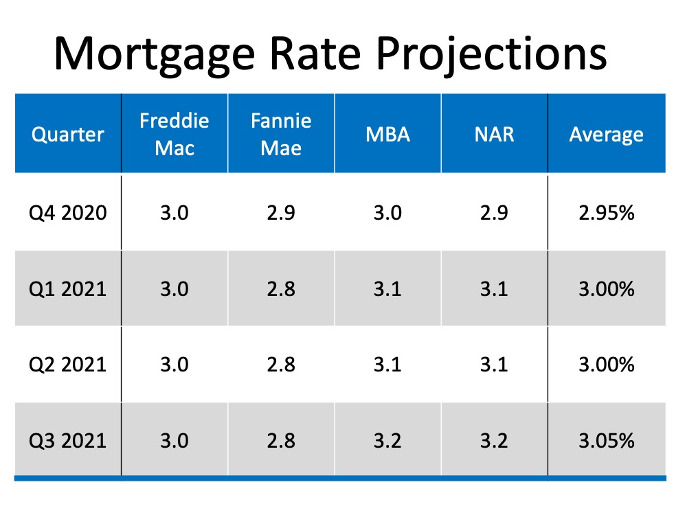 Will Mortgage Rates Remain Low Next Year3.jpg
