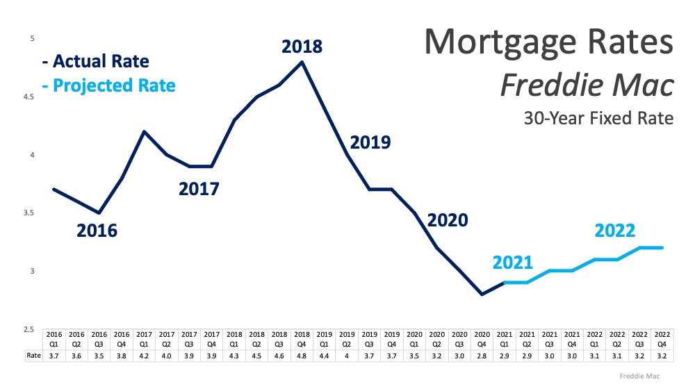 Will Low Mortgage Rates Continue through 20212.jpg