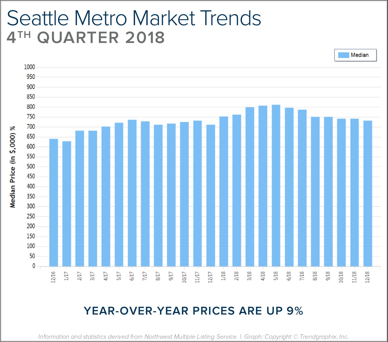 Blog Graph Seattle Metro Q4.png