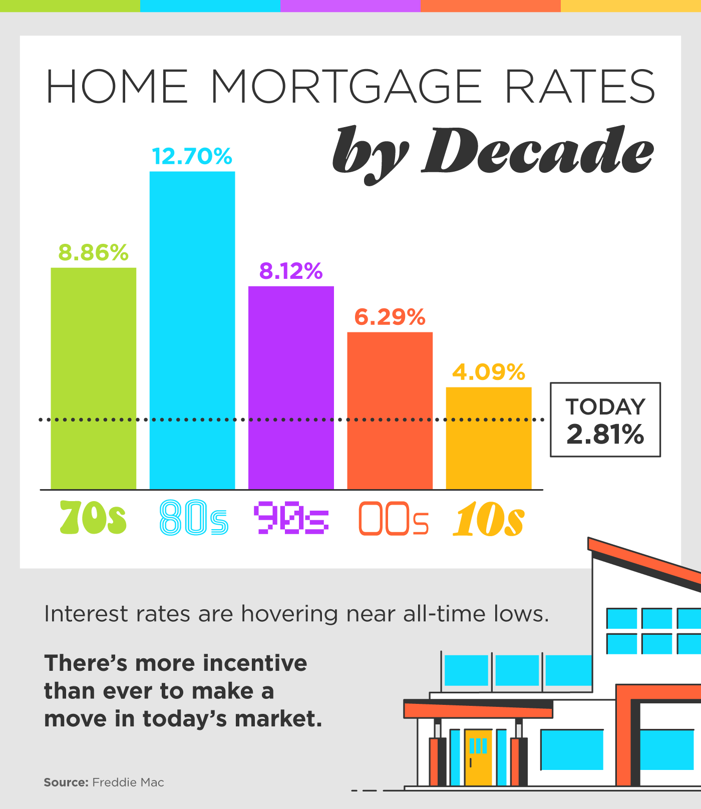Home Mortgage Rates by Decade.png