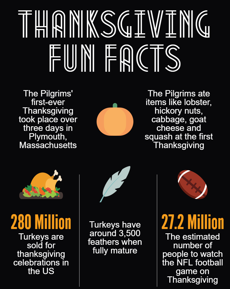 Thanksgiving fun facts.png