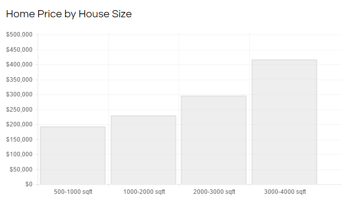 Pflugerville home price by house size.png