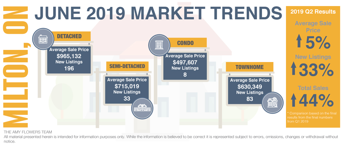 Q2 and June 2019 Milton Market Data | The Amy Flowers Team