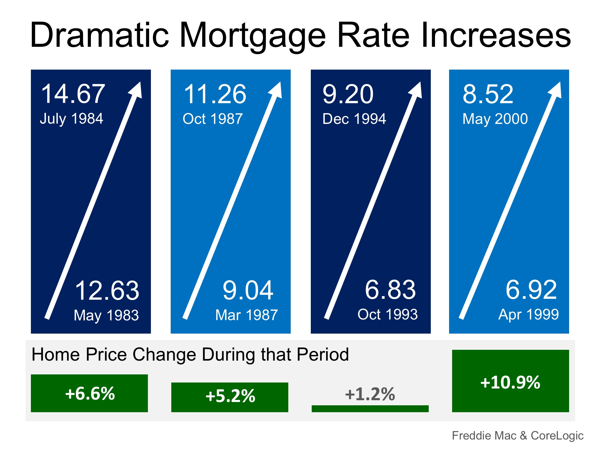 mortgage-rate-increase-salem-oregon.jpeg