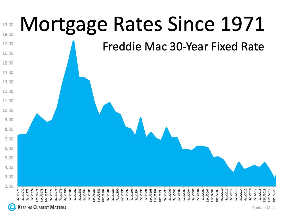 Mortgage Rates Freddie Mac.png