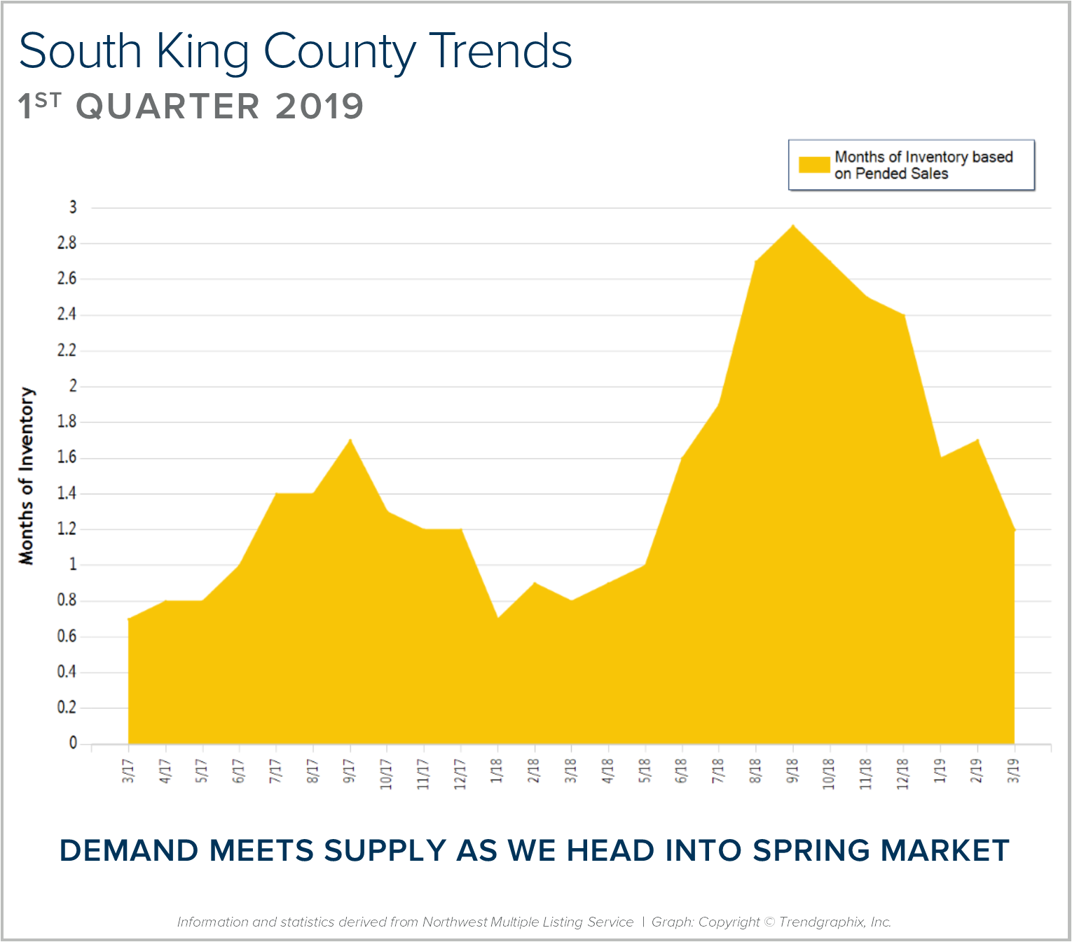 6 South King BLOG GRAPH.png