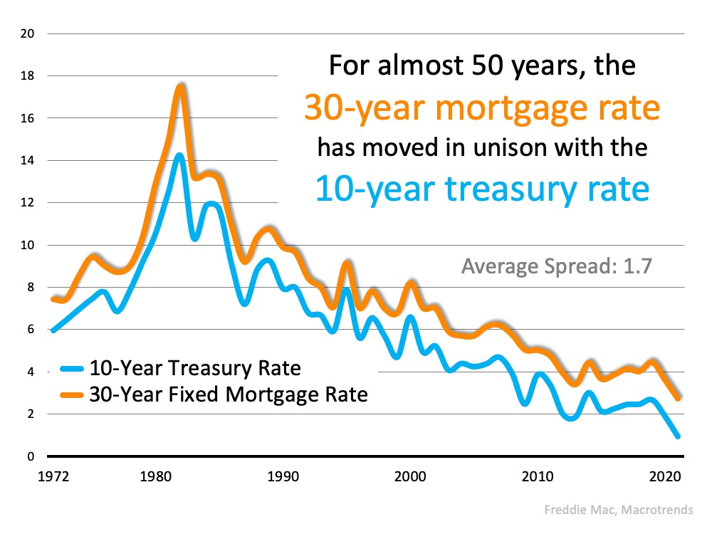 The Reason Mortgage Rates Are Projected to Increase and What It Means for You2.jpg