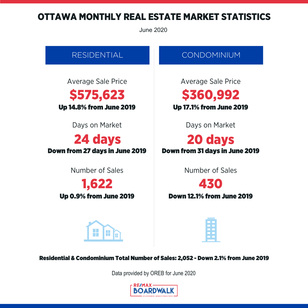 Market Stats - June 2020 - Feed.png