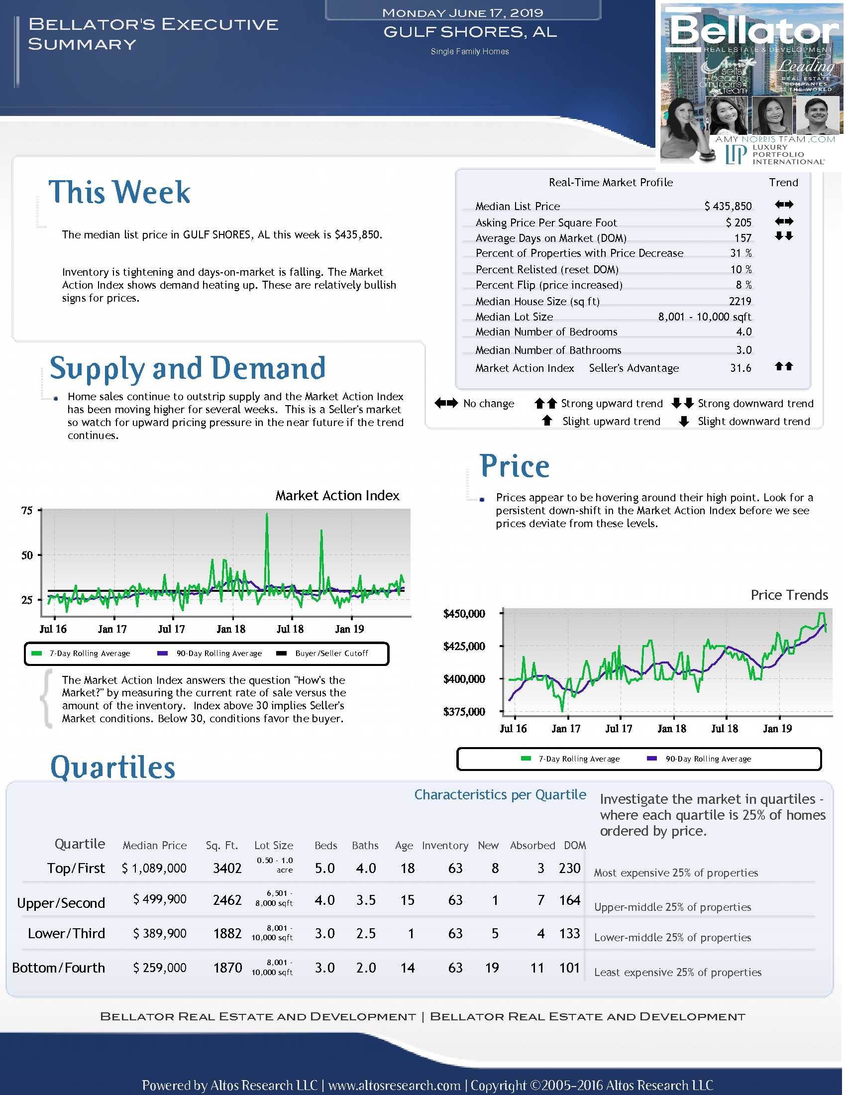 Market Report AmyNorrisTeam GULF-SHORES_2019-06-14.jpg