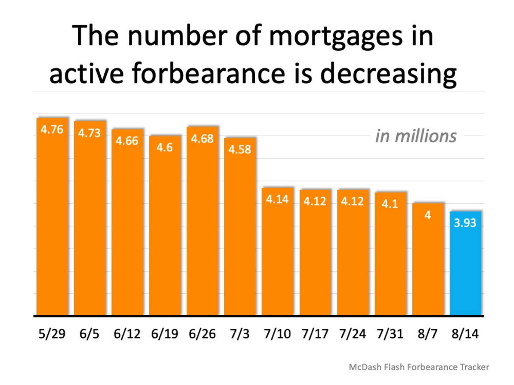 Forbearance Numbers Are Lower than Expected2.png