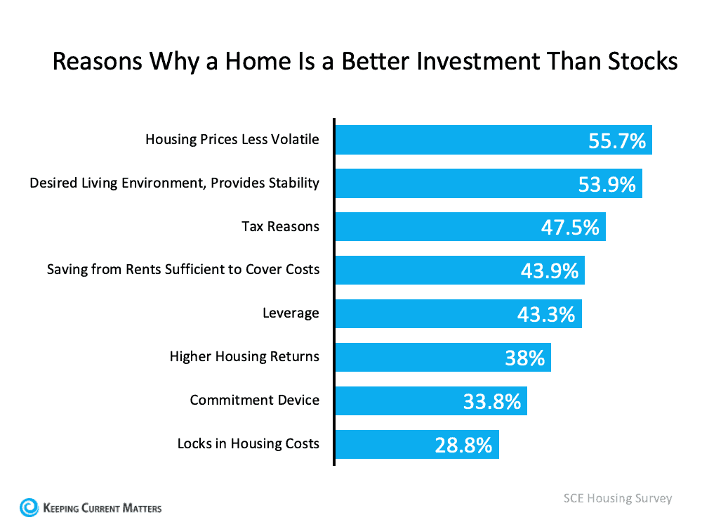 Reasons why a Home is Better Investments.png