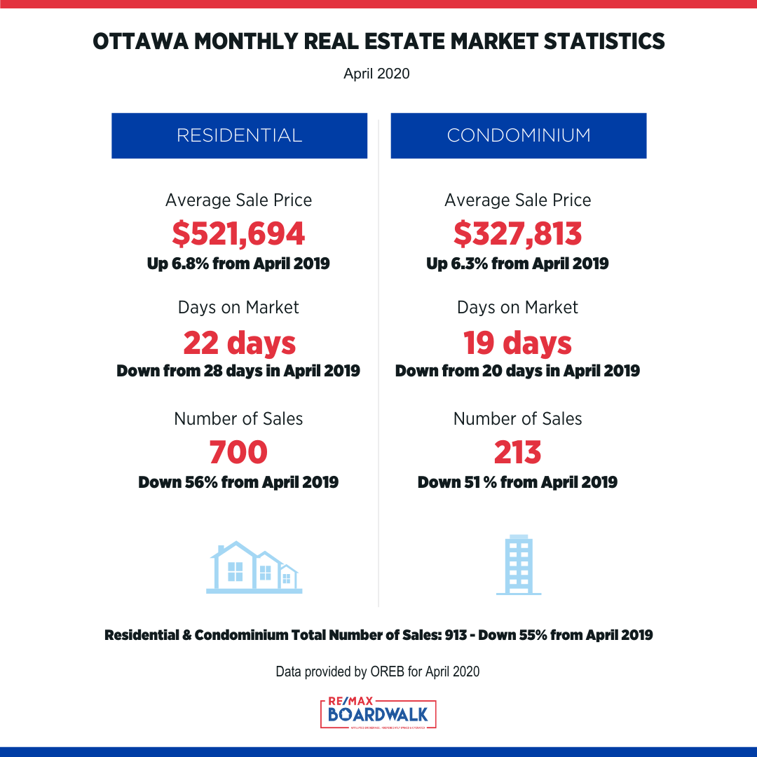 Monthly Market Stats - April 2020.png