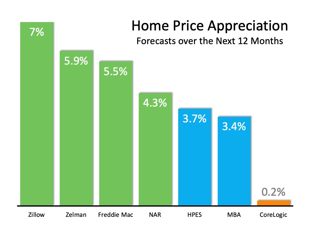 Home Values Projected to Keep Rising2.jpg