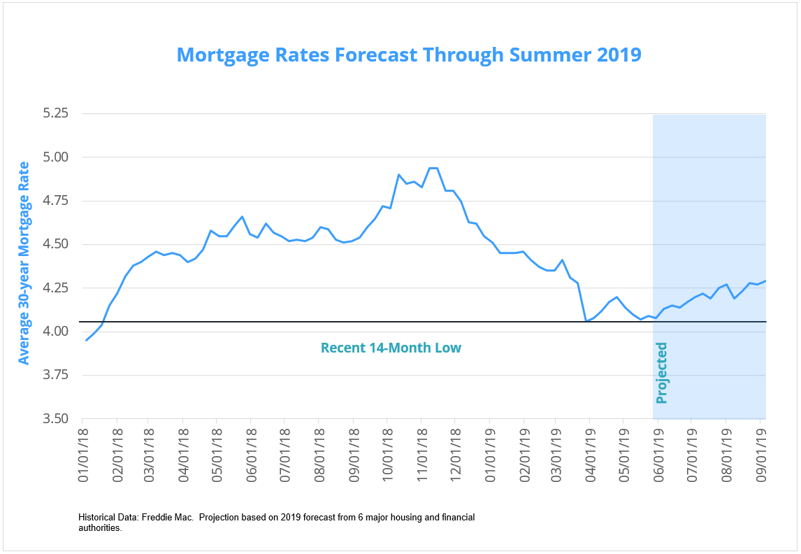 Mortgage-Rate-Forecast-Post-2019-06-2.png
