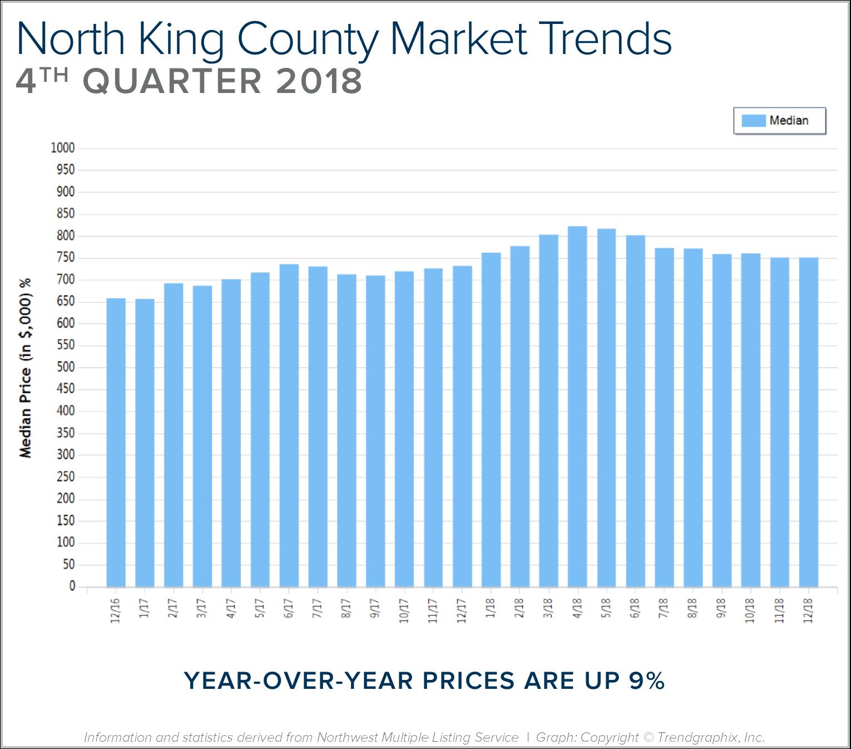 Blog Graph North King Q4.png