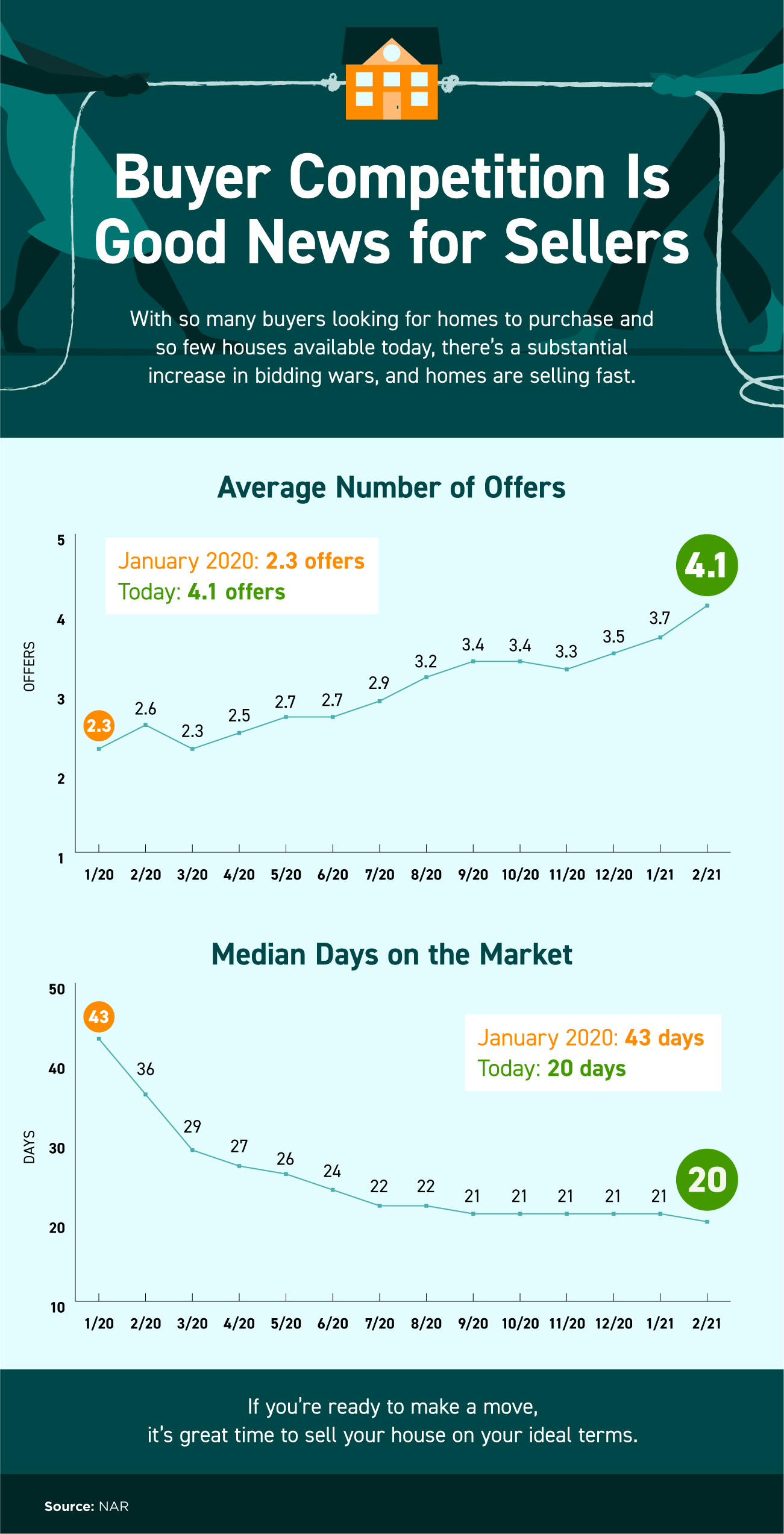 Buyer Competition Is Good News for Sellers [INFOGRAPHIC].png
