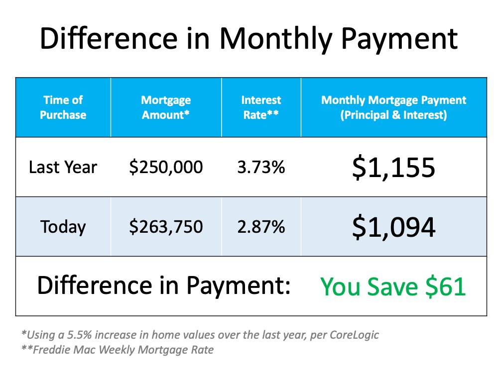 The Cost of a Home Is Far More Important than the Price2.jpg