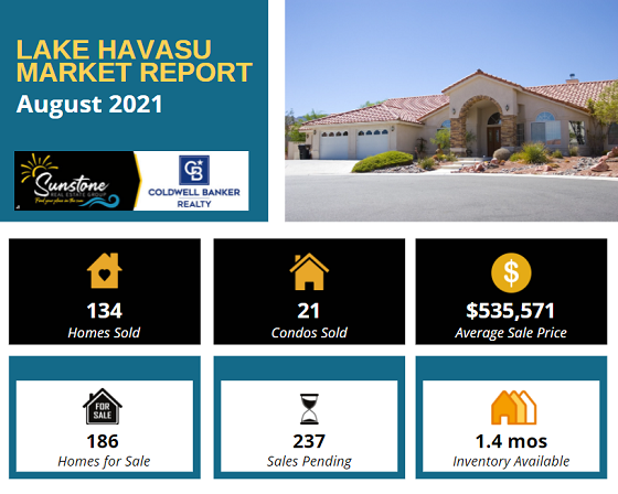 According to the Lake Havasu Market Report for August 2021, homes sold and inventory levels decreased from the previous month while sale prices and pending sales went up.