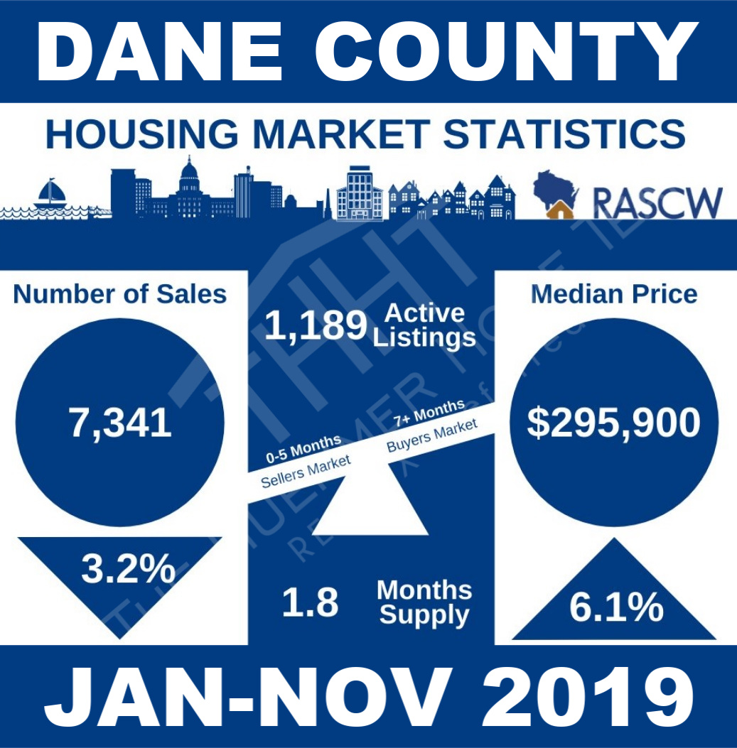 Dane County Housing Market Stats Jan-Nov 2019