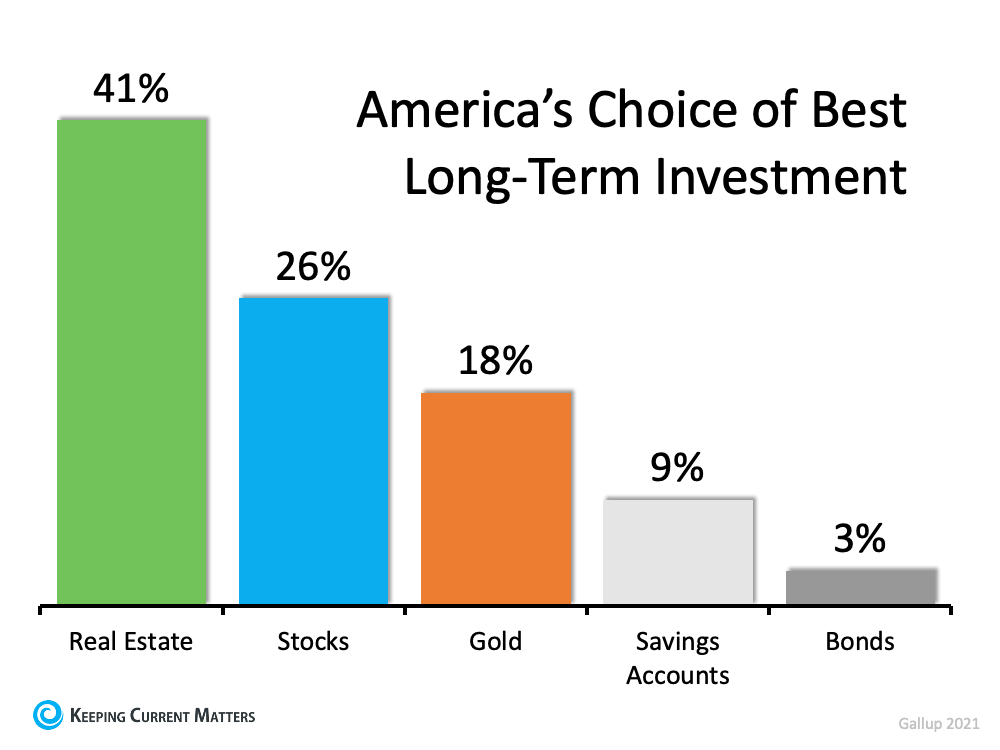 America's Choice of Best Long-Term Investment.png