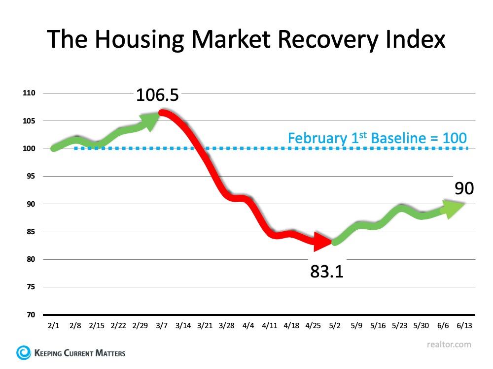 The Housing Market Index.jpg