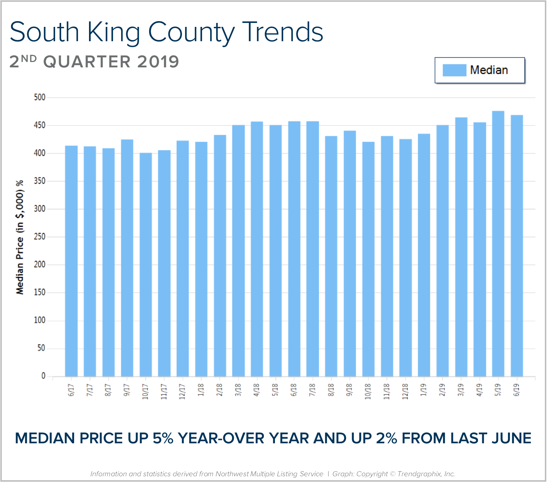 South King BLOG Graph.png