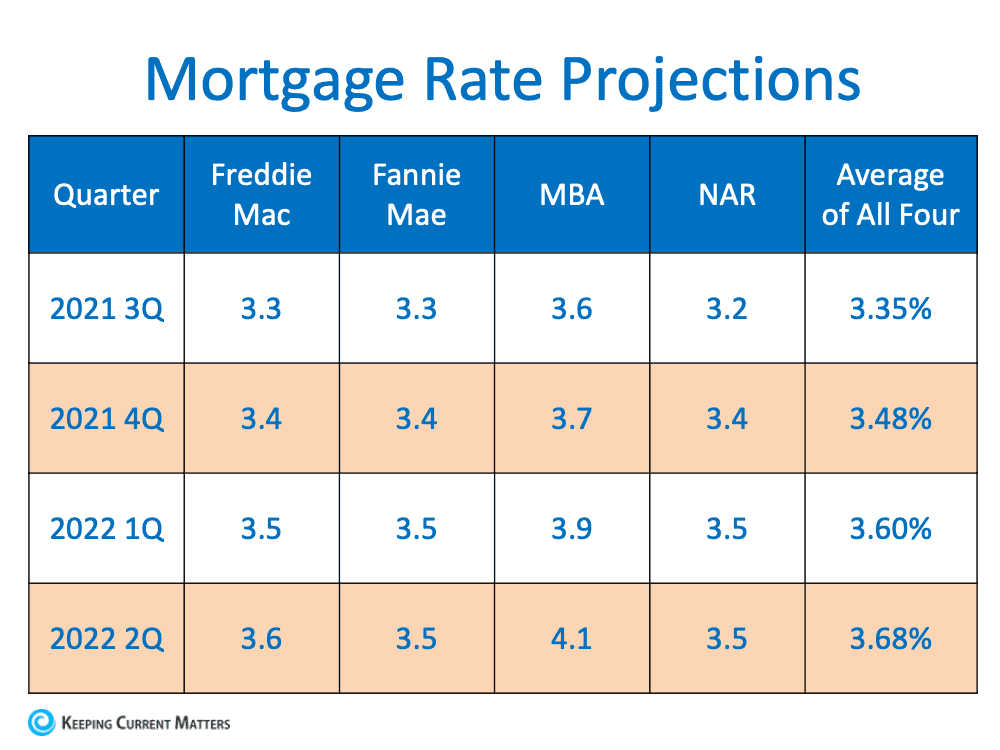 Mortgage Rates Protection.png