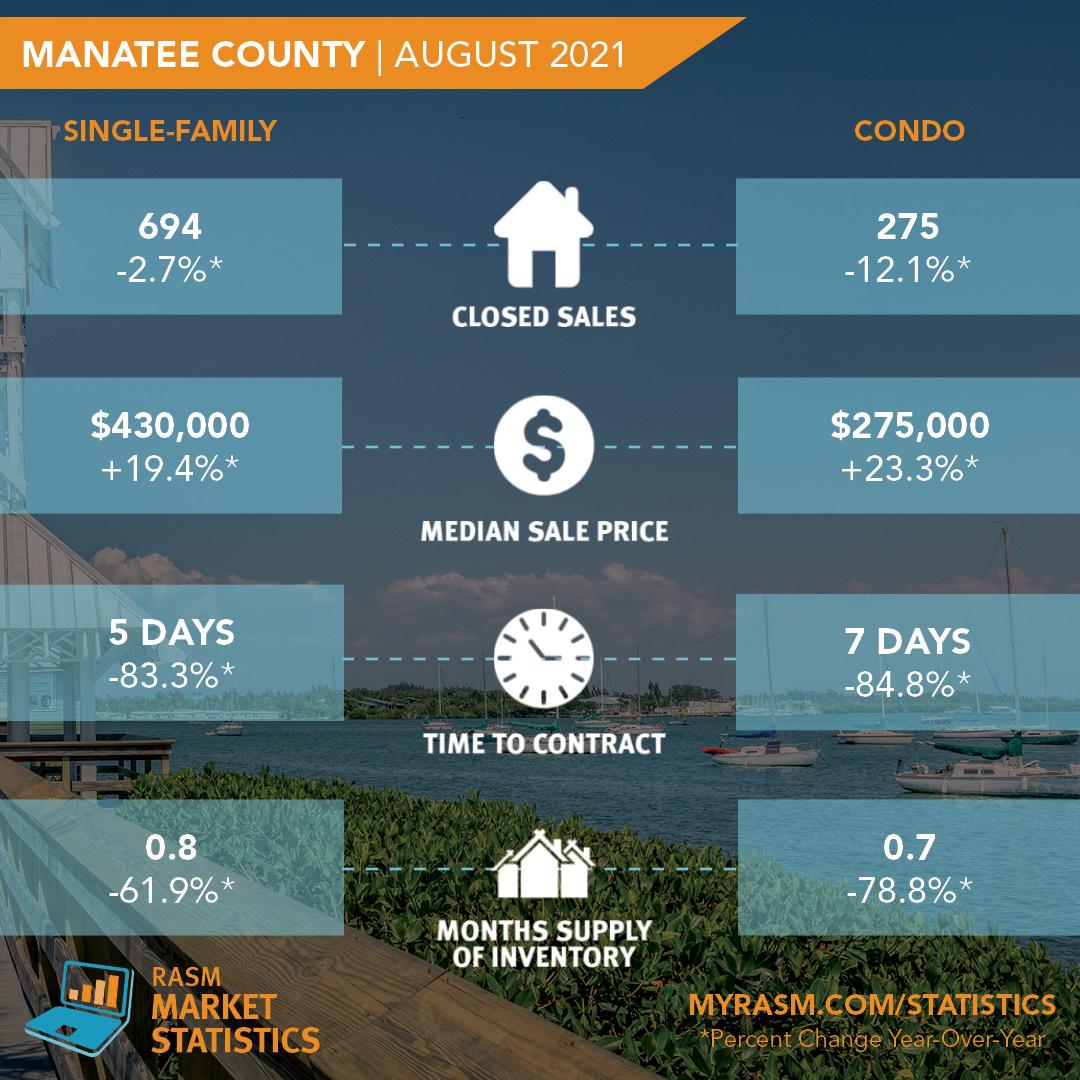 August-2021-Stats-Graphic-Manatee.jpg